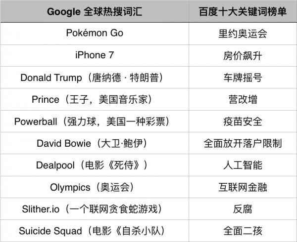 谷歌和百度2016年热搜榜出炉,国人的生活压力太大?