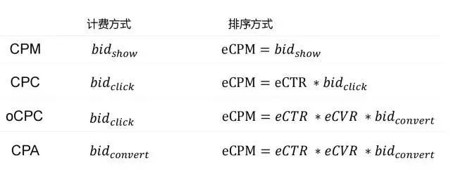 通俗的解释一下CPA和OCPC到底是个啥?未命名